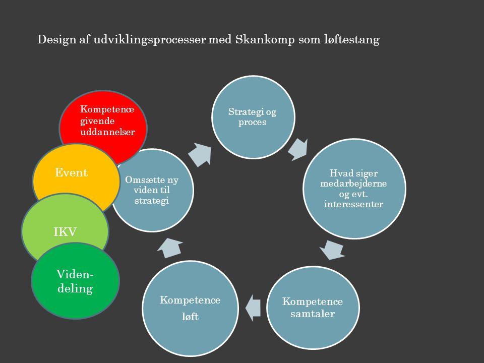 Design af udviklingsprocesser med Skankomp som løftestang Strategi og proces Hvad siger medarbejderne og evt.