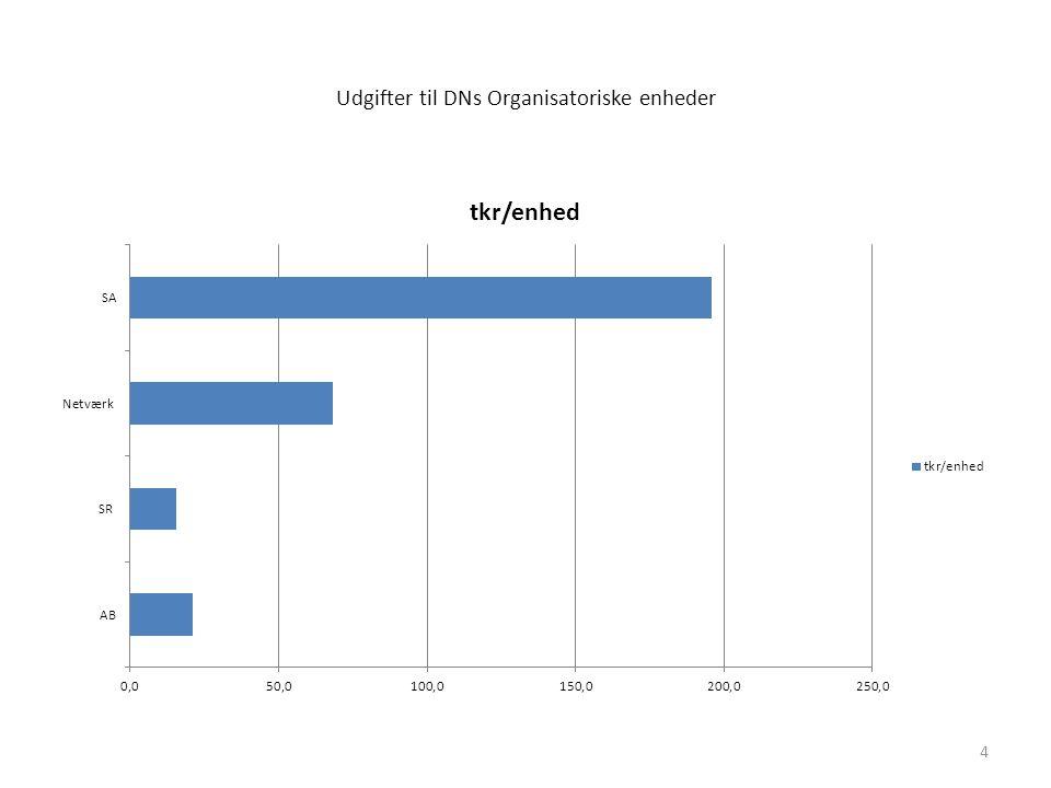 Udgifter til DNs Organisatoriske enheder 4