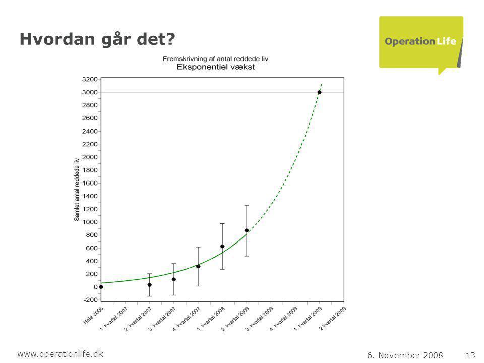 6. November 200813 www.operationlife.dk Hvordan går det