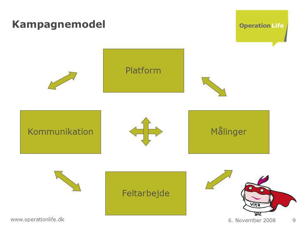 6. November 20089 www.operationlife.dk Kampagnemodel Kommunikation Platform Målinger Feltarbejde