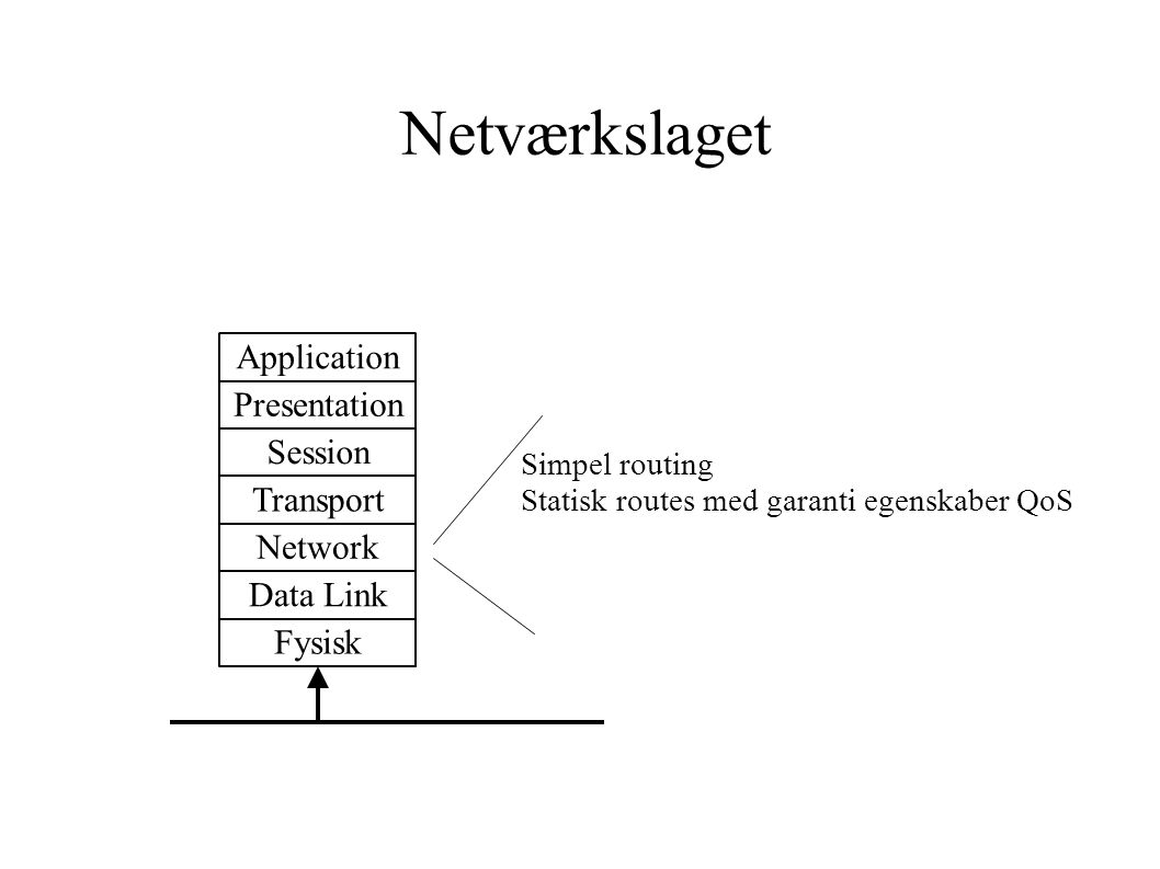 Netværkslaget Fysisk Data Link Network Transport Session Presentation Application Simpel routing Statisk routes med garanti egenskaber QoS