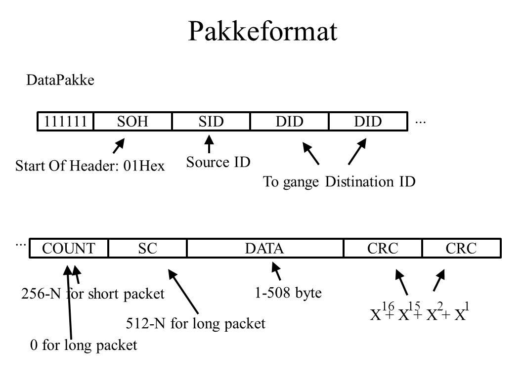 Pakkeformat DataPakke 111111SOHDID Start Of Header: 01Hex To gange Distination ID SID Source ID...