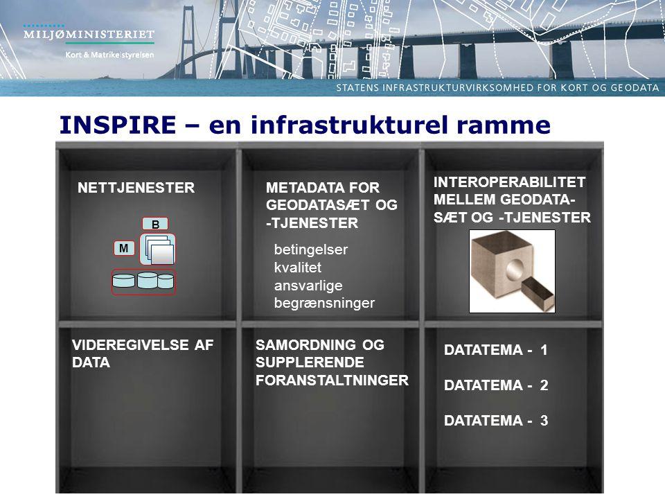 METADATA FOR GEODATASÆT OG -TJENESTER betingelser kvalitet ansvarlige begrænsninger INTEROPERABILITET MELLEM GEODATA- SÆT OG -TJENESTER SAMORDNING OG SUPPLERENDE FORANSTALTNINGER DATATEMA - 1 DATATEMA - 2 DATATEMA - 3 VIDEREGIVELSE AF DATA NETTJENESTER M B INSPIRE – en infrastrukturel ramme