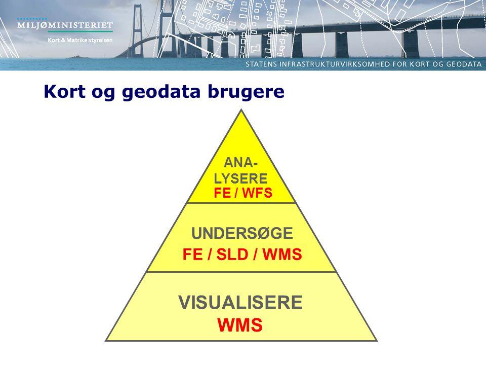 VISUALISERE UNDERSØGE ANA- LYSERE Kort og geodata brugere WMS FE / SLD / WMS FE / WFS