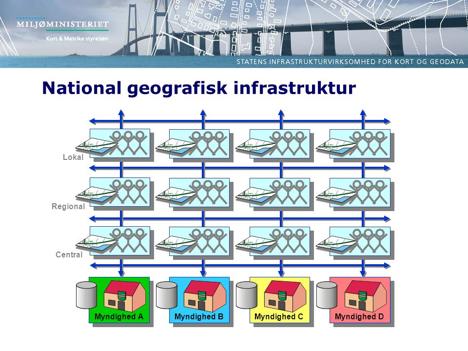 Myndighed A Myndighed B Myndighed C Myndighed D Central Regional Lokal National geografisk infrastruktur