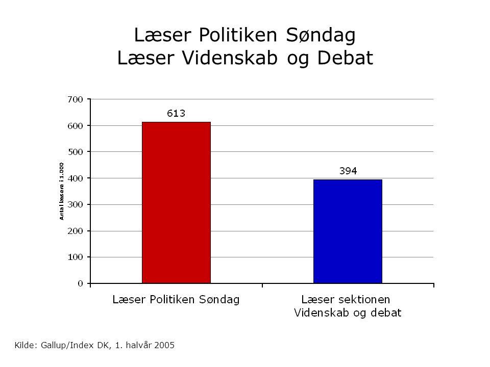 Læser Politiken Søndag Læser Videnskab og Debat Kilde: Gallup/Index DK, 1. halvår 2005