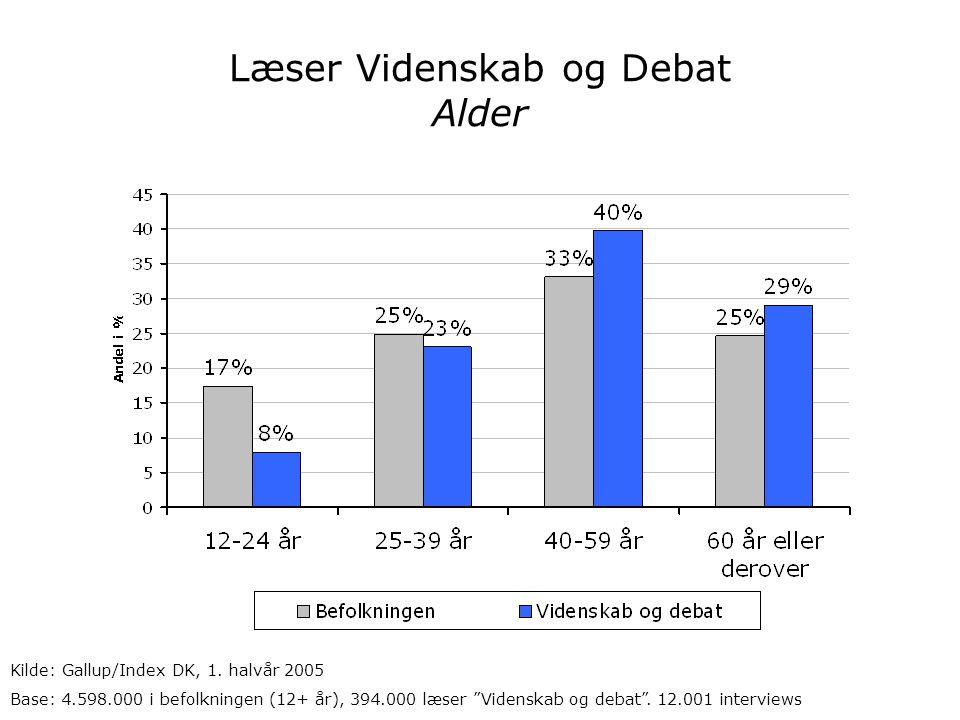 Læser Videnskab og Debat Alder Kilde: Gallup/Index DK, 1.
