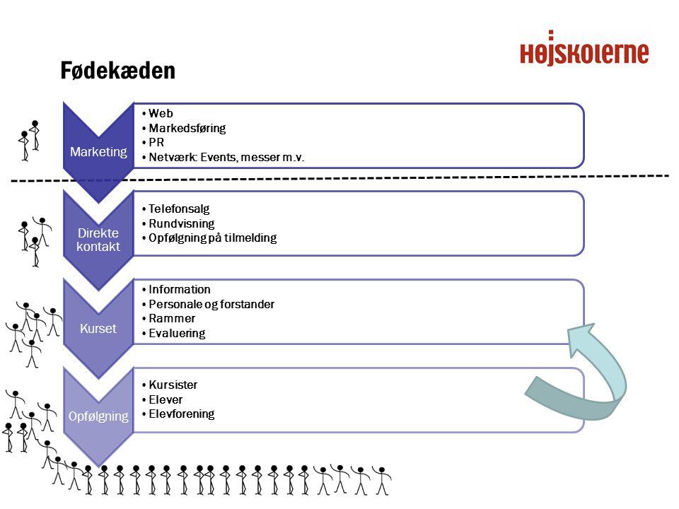 Fødekæden Marketing Web Markedsføring PR Netværk: Events, messer m.v.