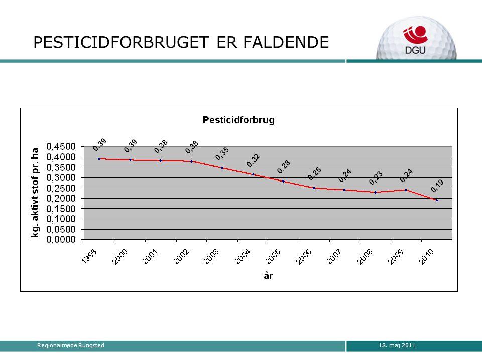 18. maj 2011Regionalmøde Rungsted PESTICIDFORBRUGET ER FALDENDE