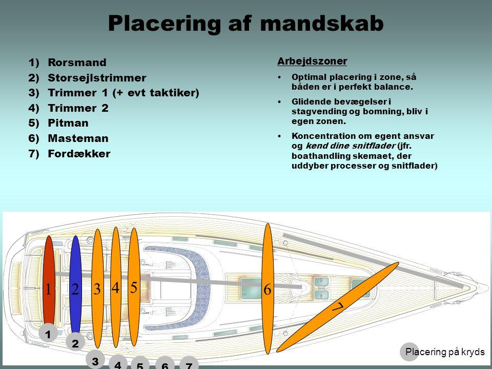 1)Rorsmand 2)Storsejlstrimmer 3)Trimmer 1 (+ evt taktiker) 4)Trimmer 2 5)Pitman 6)Masteman 7)Fordækker Arbejdszoner Optimal placering i zone, så båden er i perfekt balance.