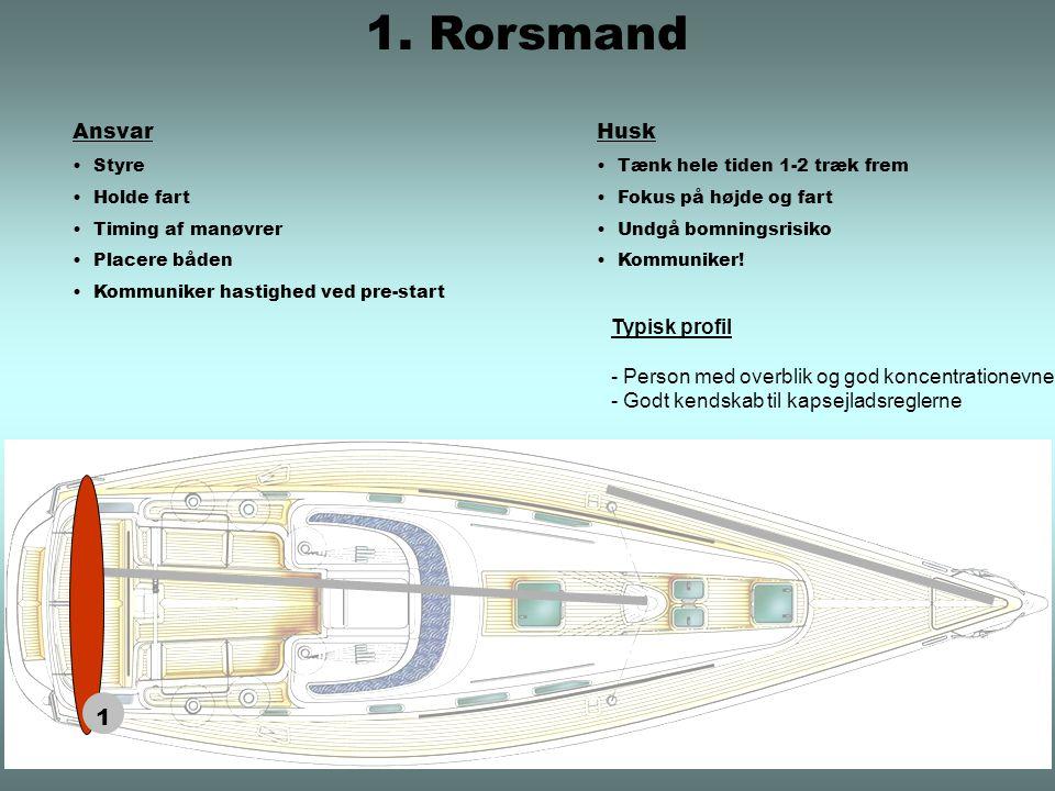 Ansvar Styre Holde fart Timing af manøvrer Placere båden Kommuniker hastighed ved pre-start Husk Tænk hele tiden 1-2 træk frem Fokus på højde og fart Undgå bomningsrisiko Kommuniker.