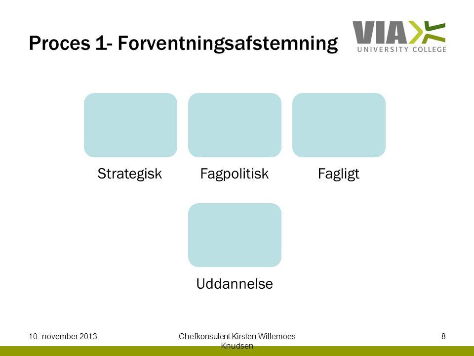 Proces 1- Forventningsafstemning StrategiskFagpolitiskFagligt Uddannelse 10.