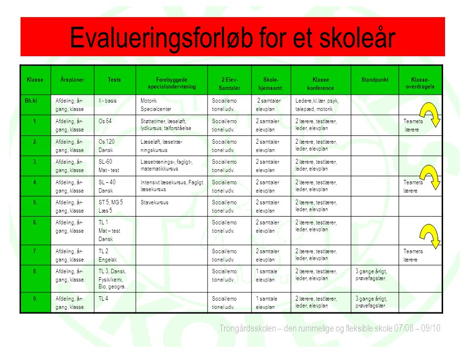 Trongårdsskolen – den rummelige og fleksible skole 07/08 – 09/10 KlasseÅrsplanerTestsForebyggede specialundervisning 2 Elev- Samtaler Skole- hjemsamt.