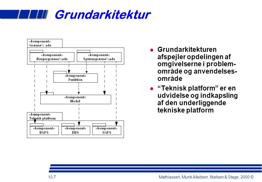 10.7 Mathiassen, Munk-Madsen, Nielsen & Stage, 2000 © Grundarkitektur Grundarkitekturen afspejler opdelingen af omgivelserne i problem- område og anvendelses- område Teknisk platform er en udvidelse og indkapsling af den underliggende tekniske platform