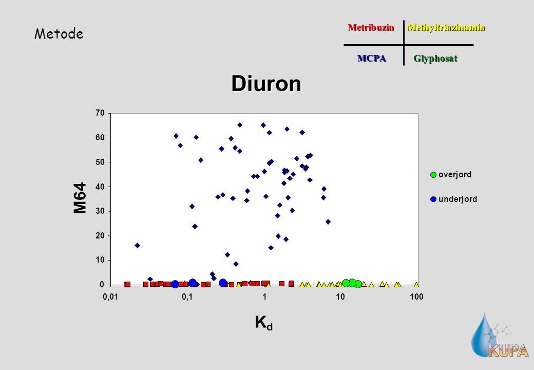 MetodeMetribuzinMCPAGlyphosatMethyltriazinamin 0 10 20 30 40 50 60 70 0,010,1110100 K d M64 overjord underjordDiuron