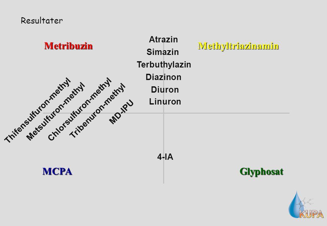 Resultater Metribuzin MCPAGlyphosat Methyltriazinamin 4-IA MD-IPU Metsulfuron-methyl Tribenuron-methyl Thifensulfuron-methyl Chlorsulfuron-methyl Diazinon Terbuthylazin Atrazin Simazin Diuron Linuron