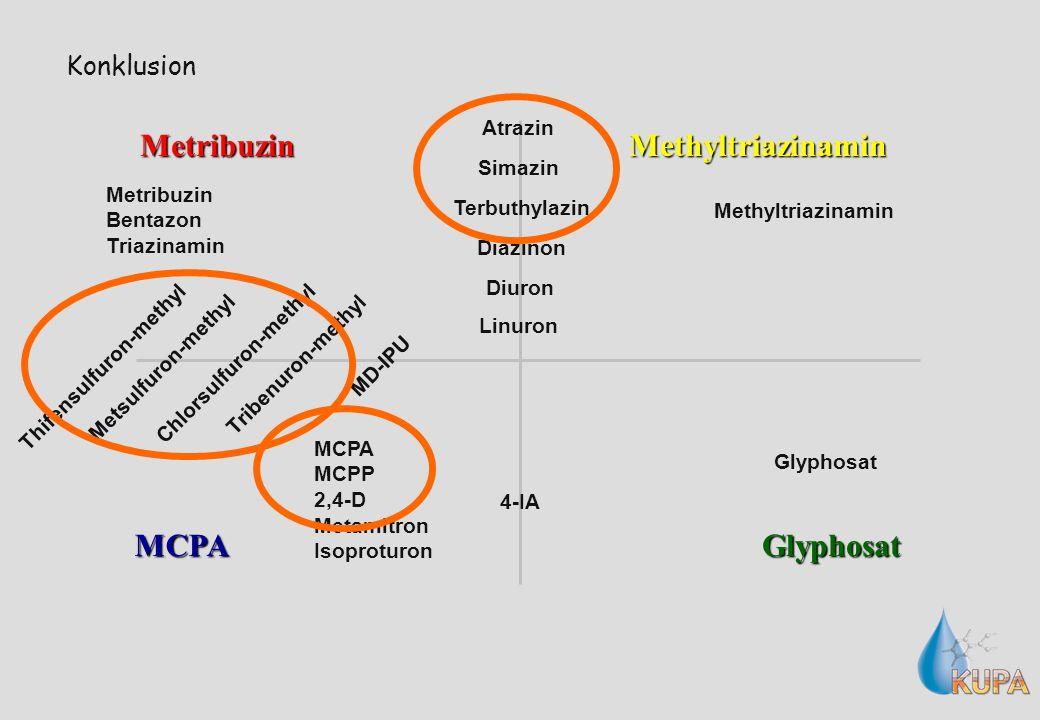 Konklusion Metribuzin MCPAGlyphosat Methyltriazinamin MD-IPU 4-IA Diazinon Metsulfuron-methyl Tribenuron-methyl Thifensulfuron-methyl Chlorsulfuron-methyl Terbuthylazin Atrazin Simazin Diuron Linuron Metribuzin Bentazon Triazinamin Glyphosat MCPA MCPP 2,4-D Metamitron Isoproturon Methyltriazinamin