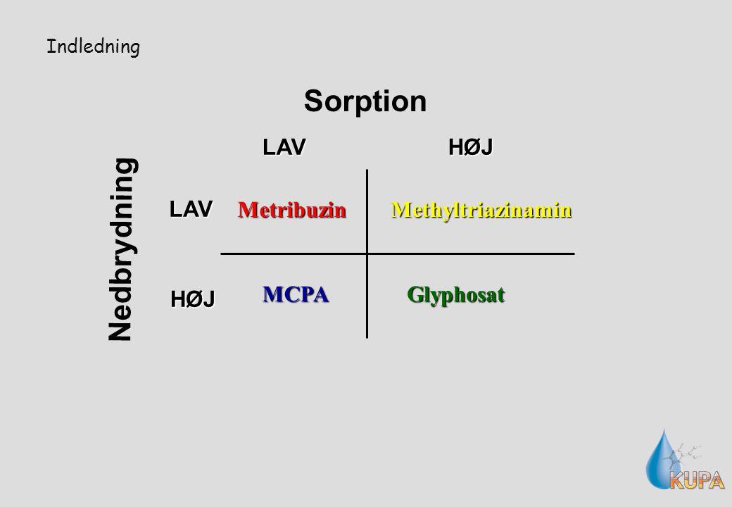 Sorption Nedbrydning Metribuzin MCPAGlyphosat Methyltriazinamin Indledning LAV LAVHØJ HØJ