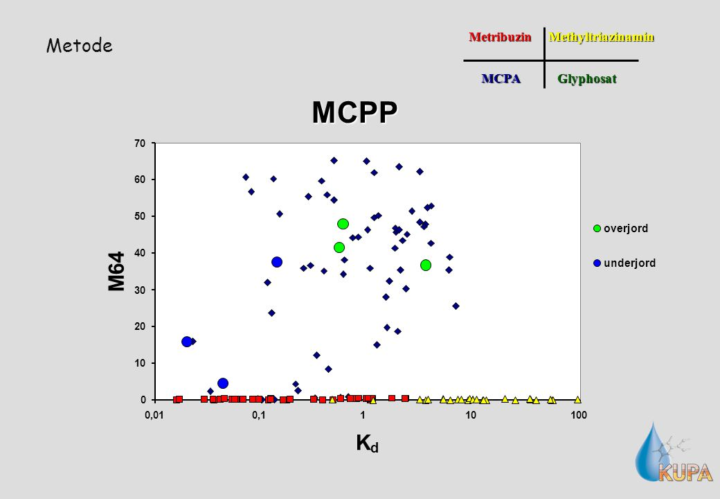 MetribuzinMCPAGlyphosatMethyltriazinamin MCPP K d 0 10 20 30 40 50 60 70 0,010,1110100 M64 overjord underjord