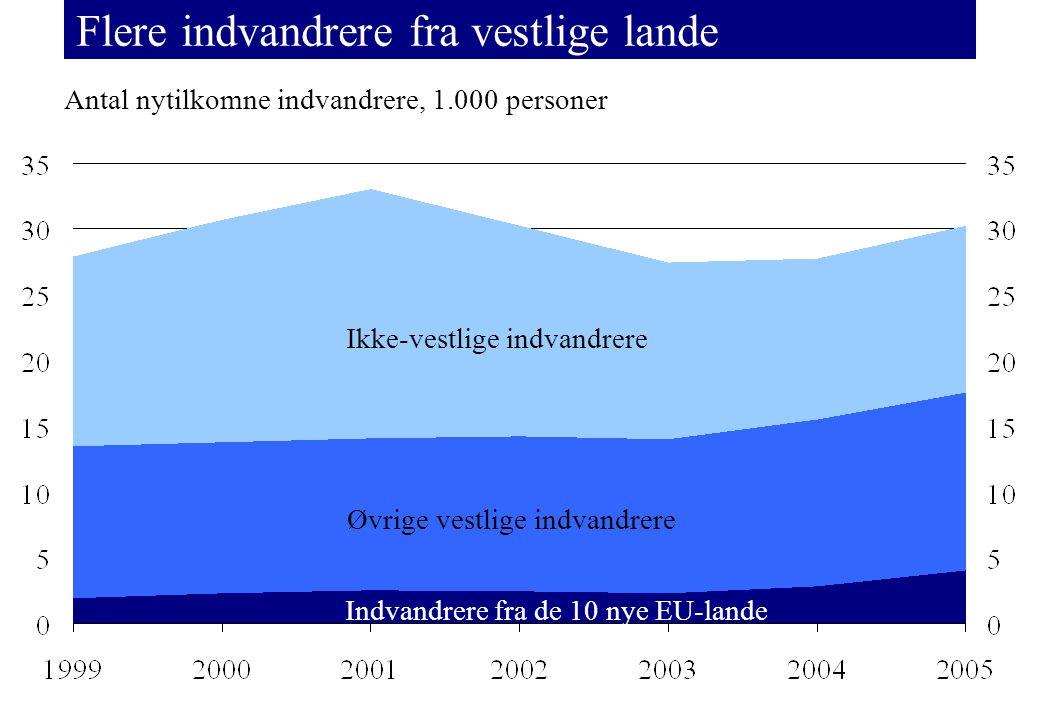 Flere indvandrere fra vestlige lande Antal nytilkomne indvandrere, 1.000 personer Ikke-vestlige indvandrere Øvrige vestlige indvandrere Indvandrere fra de 10 nye EU-lande