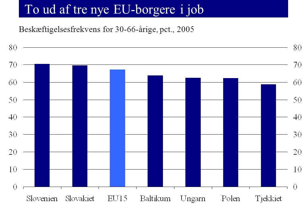 To ud af tre nye EU-borgere i job Beskæftigelsesfrekvens for 30-66-årige, pct., 2005
