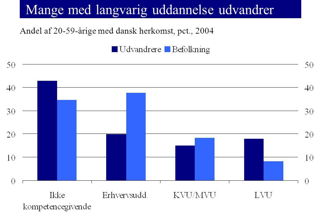 Mange med langvarig uddannelse udvandrer Andel af 20-59-årige med dansk herkomst, pct., 2004