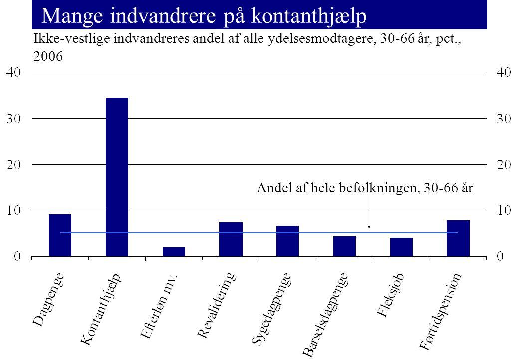 Mange indvandrere på kontanthjælp Ikke-vestlige indvandreres andel af alle ydelsesmodtagere, 30-66 år, pct., 2006 Andel af hele befolkningen, 30-66 år