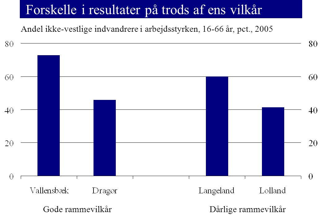 Forskelle i resultater på trods af ens vilkår Andel ikke-vestlige indvandrere i arbejdsstyrken, 16-66 år, pct., 2005 Gode rammevilkårDårlige rammevilkår