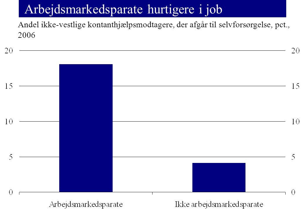 Arbejdsmarkedsparate hurtigere i job Andel ikke-vestlige kontanthjælpsmodtagere, der afgår til selvforsørgelse, pct., 2006