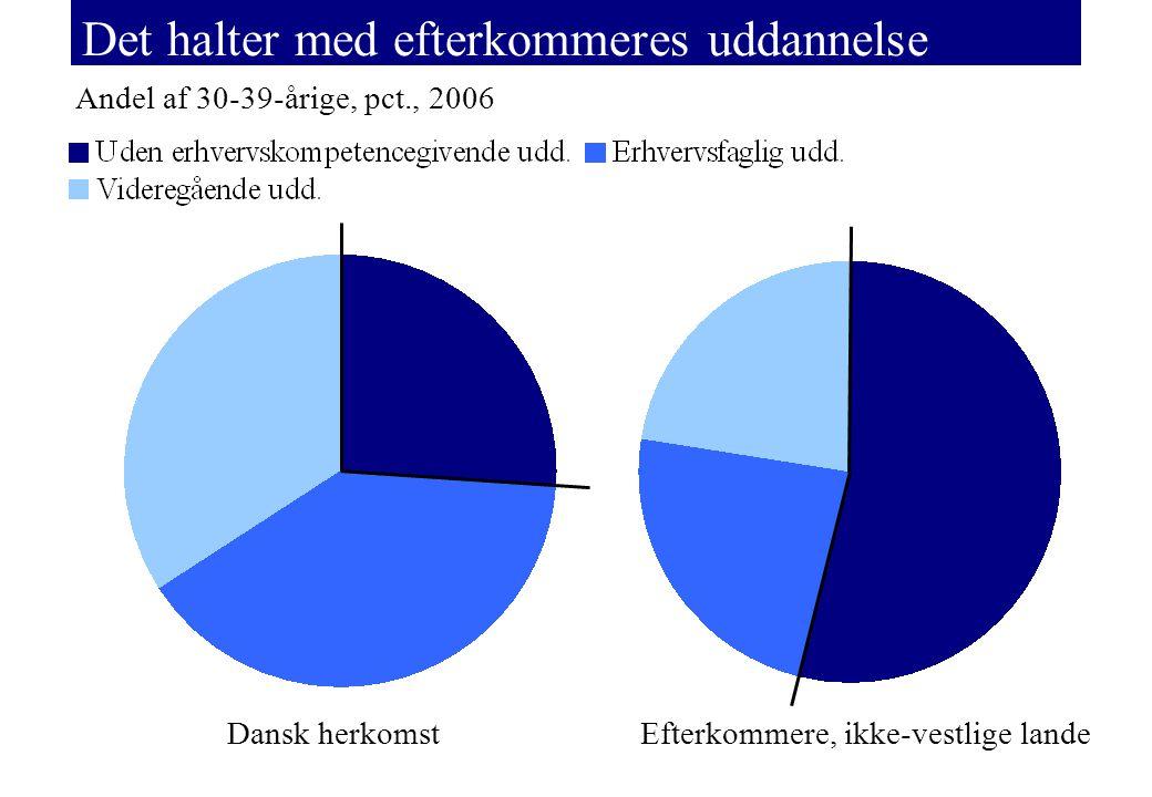 Det halter med efterkommeres uddannelse Andel af 30-39-årige, pct., 2006 Efterkommere, ikke-vestlige landeDansk herkomst