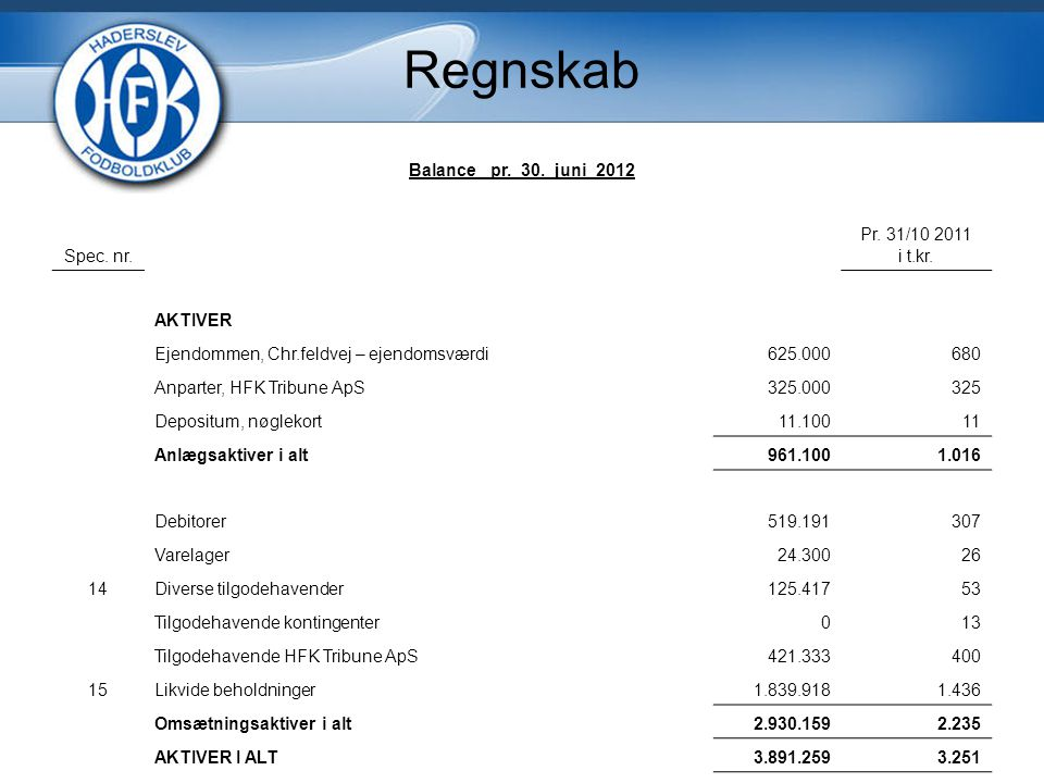 Regnskab Balance pr. 30. juni 2012 Spec. nr. Pr.