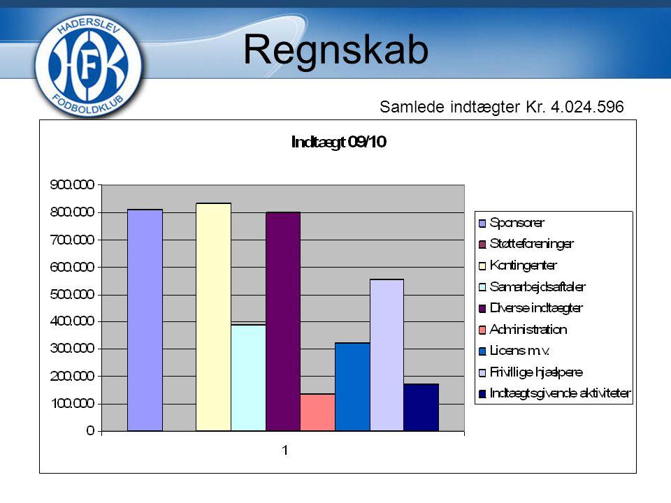 Regnskab Samlede indtægter Kr. 4.024.596