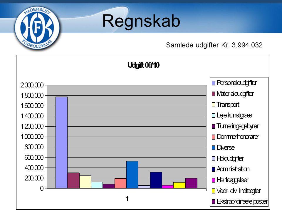 Regnskab Samlede udgifter Kr. 3.994.032