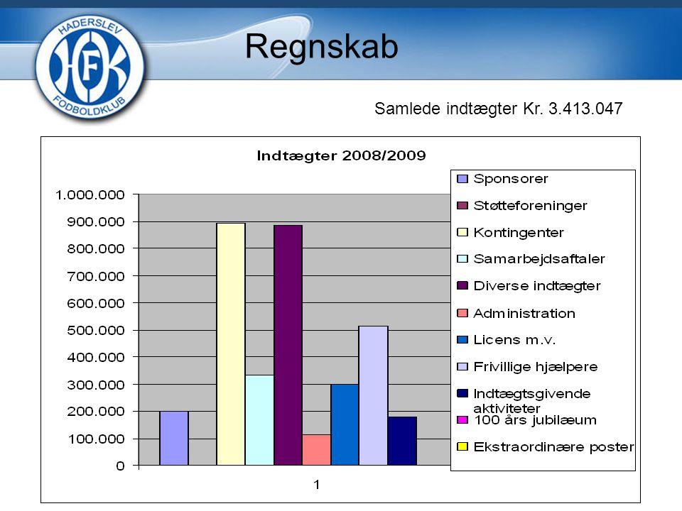 Samlede indtægter Kr. 3.413.047 Regnskab