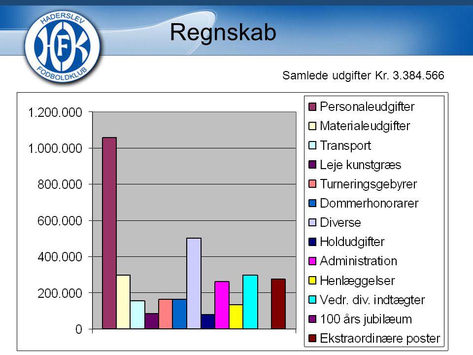 Samlede udgifter Kr. 3.384.566 Regnskab