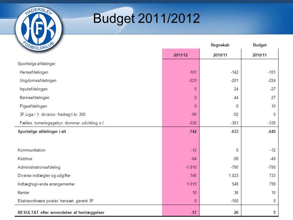 Budget 2011/2012 RegnskabBudget 2011/122010/11 Sportslige afdelinger Herreafdelingen-101-142-101 Ungdomsafdelingen-223-201-224 Inputafdelingen024-27 Børneafdelingen24427 Pigeafdelingen0-510 3F Liga / 1.