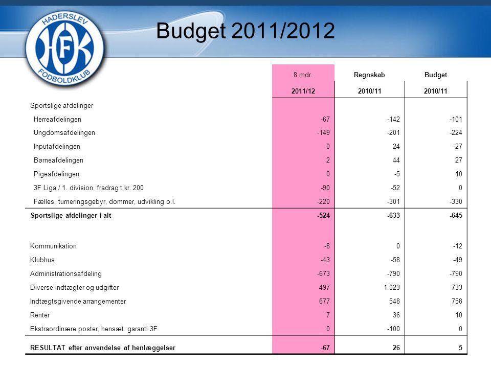 Budget 2011/2012 8 mdr.RegnskabBudget 2011/122010/11 Sportslige afdelinger Herreafdelingen-67-142-101 Ungdomsafdelingen-149-201-224 Inputafdelingen024-27 Børneafdelingen24427 Pigeafdelingen0-510 3F Liga / 1.