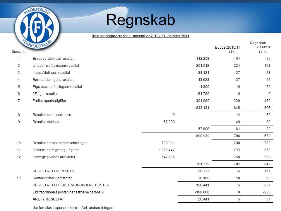 Regnskab Resultatopgørelse for 1. november 2010 - 31.