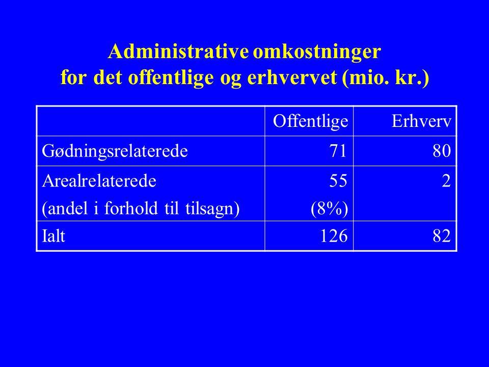 Administrative omkostninger for det offentlige og erhvervet (mio.