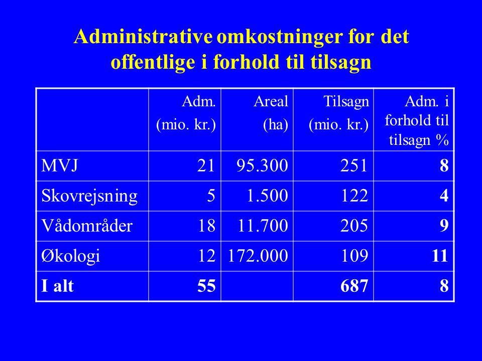 Administrative omkostninger for det offentlige i forhold til tilsagn Adm.