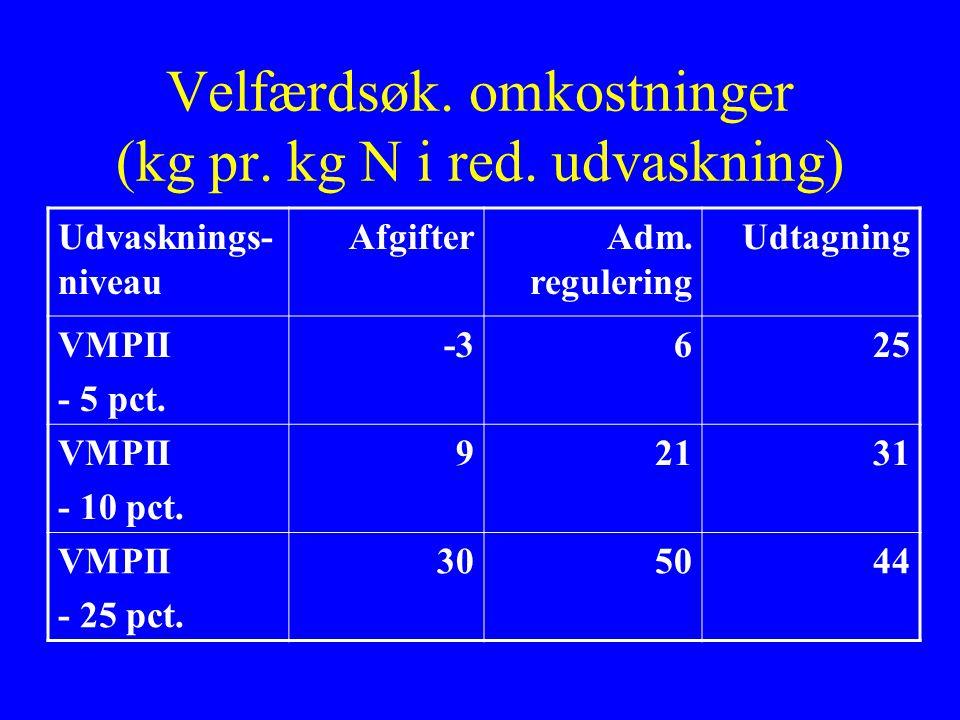 Velfærdsøk. omkostninger (kg pr. kg N i red. udvaskning) Udvasknings- niveau AfgifterAdm.