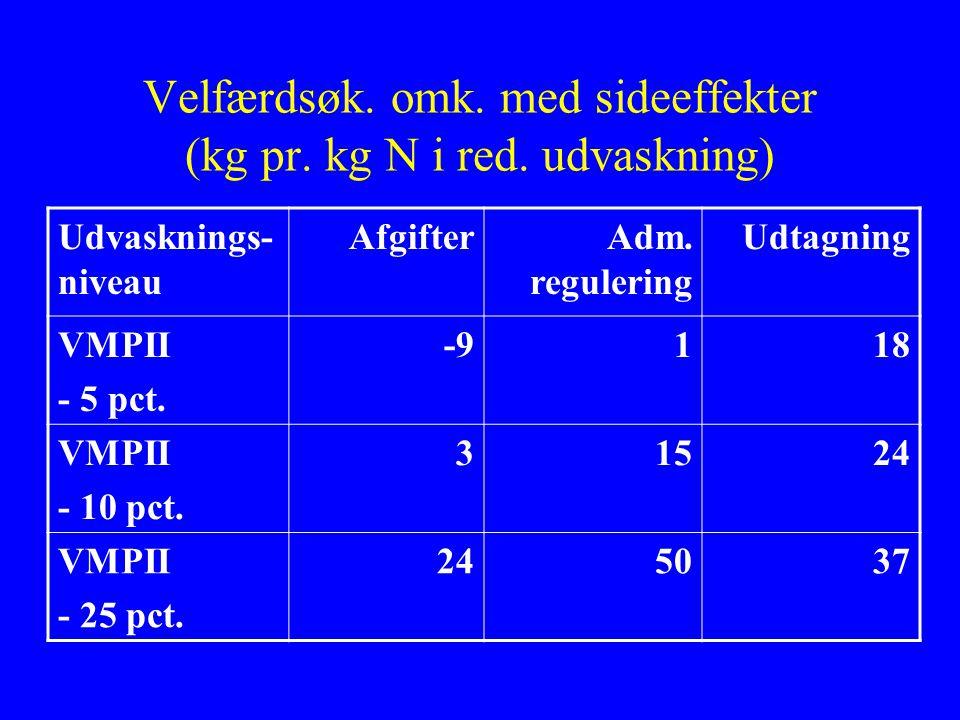 Velfærdsøk. omk. med sideeffekter (kg pr. kg N i red.