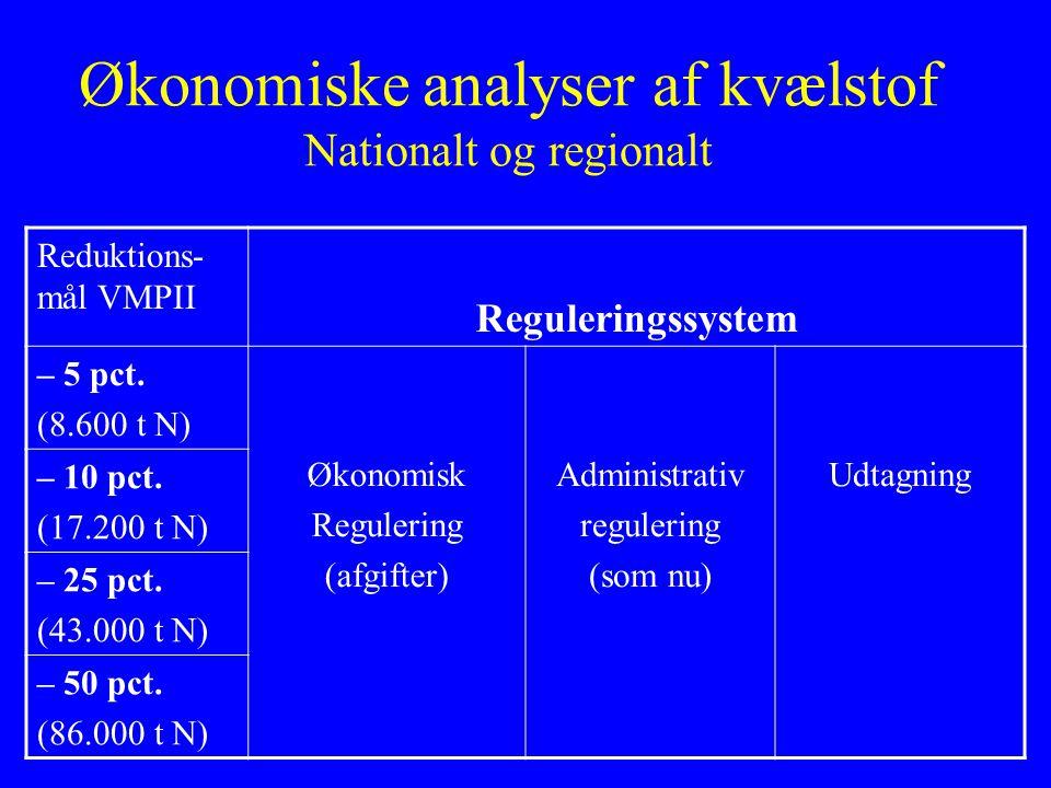 Økonomiske analyser af kvælstof Nationalt og regionalt Reduktions- mål VMPII Reguleringssystem – 5 pct.