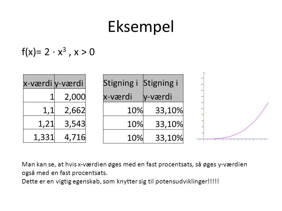 Grafen for en potensudvikling Eksempel: f(x) = 2 ∙ x 3, hvor x > 0 x-værdiy-værdi 0,10,002 1,02 2,016 3,054