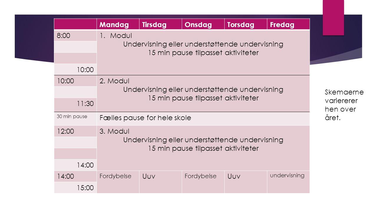 MandagTirsdagOnsdagTorsdagFredag 8:001.Modul Undervisning eller understøttende undervisning 15 min pause tilpasset aktiviteter 10:00 2.