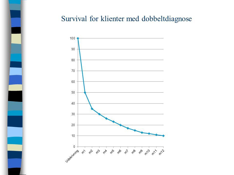 Survival for klienter med dobbeltdiagnose