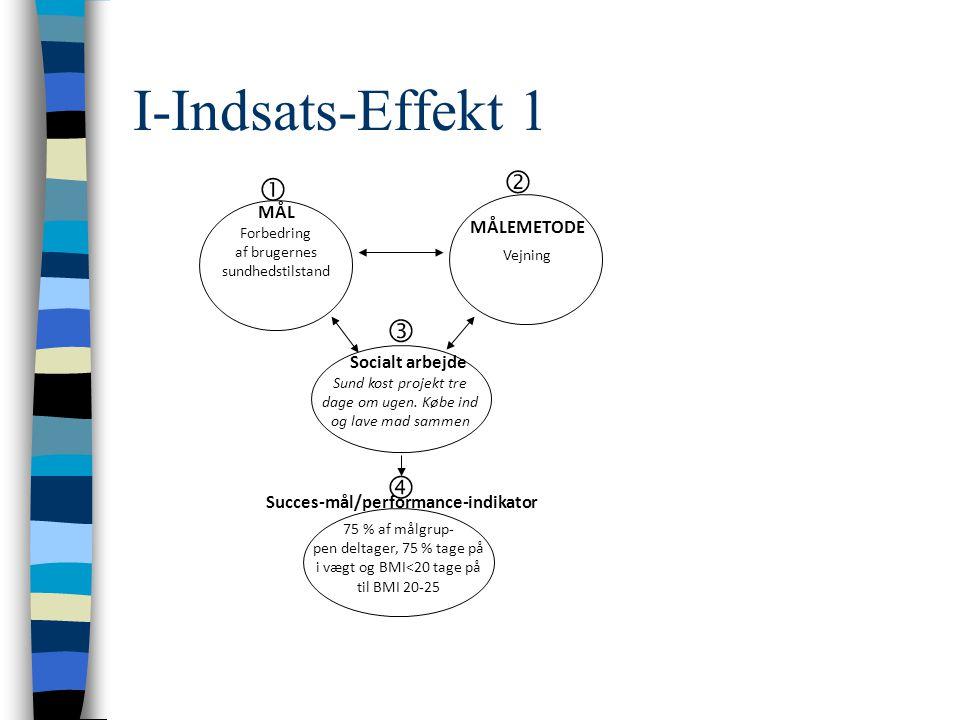 I-Indsats-Effekt 1 Forbedring af brugernes sundhedstilstand Sund kost projekt tre dage om ugen.