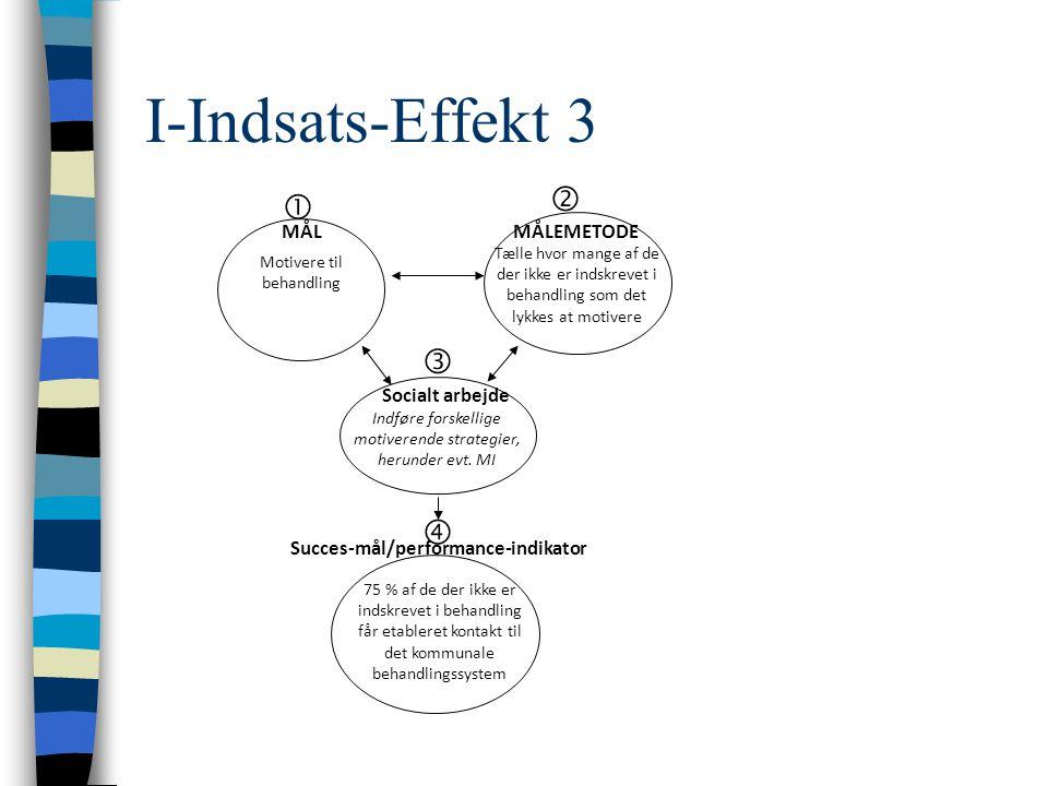 I-Indsats-Effekt 3 Motivere til behandling Indføre forskellige motiverende strategier, herunder evt.