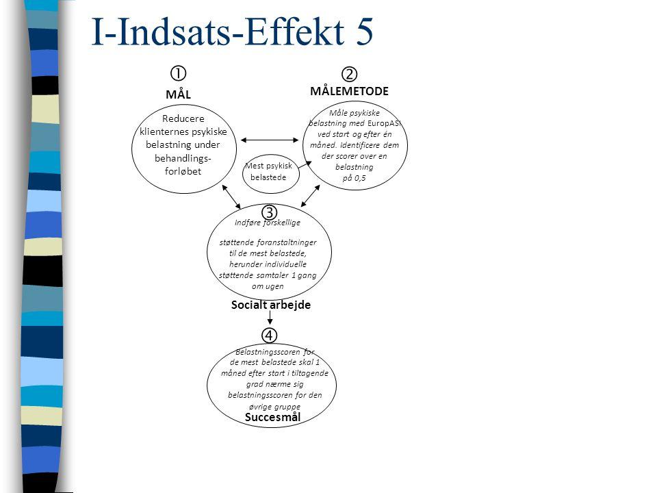 I-Indsats-Effekt 5 Reducere klienternes psykiske belastning under behandlings- forløbet Indføre forskellige støttende foranstaltninger til de mest belastede, herunder individuelle støttende samtaler 1 gang om ugen Måle psykiske belastning med EuropASI ved start og efter én måned.