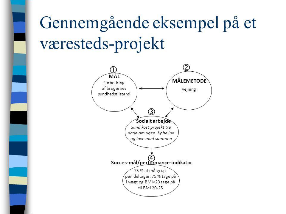 Gennemgående eksempel på et væresteds-projekt Forbedring af brugernes sundhedstilstand Sund kost projekt tre dage om ugen.